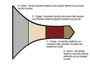 Sales-Activity-Funnel