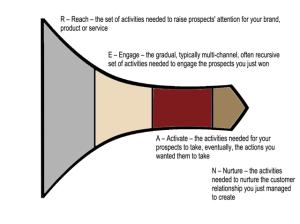 Sales-Activity-Funnel