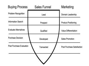 SalesMarketingProcesses