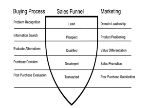 SalesMarketingProcesses