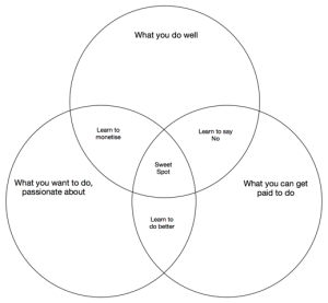 GoodtoGreatVennDiagram
